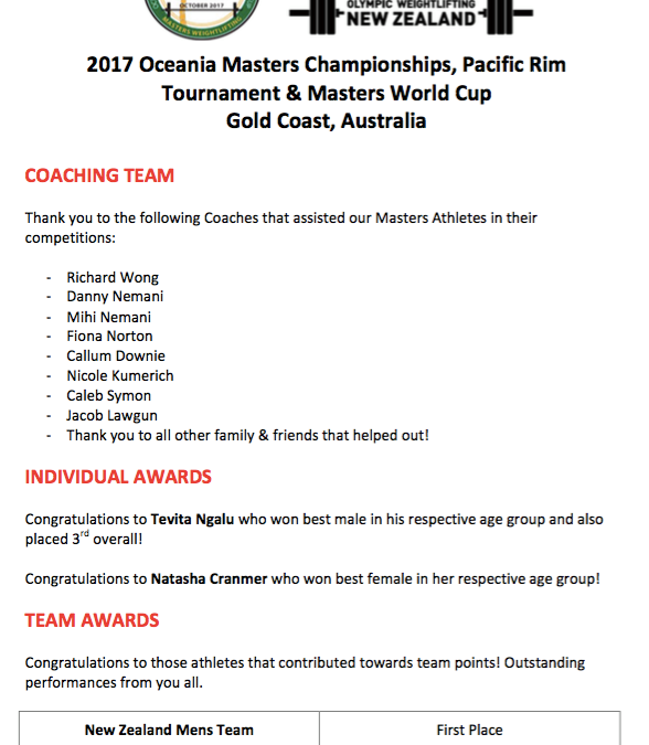 2017 Oceania Championships, Pacific Rim Tournament & World Cup – Masters Weightlifting